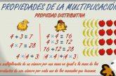 Propiedades de la multiplicación: Conmutativa, asociativa y distributiva