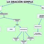 Como trabajar la oración simple de una manera divertida e innovadora