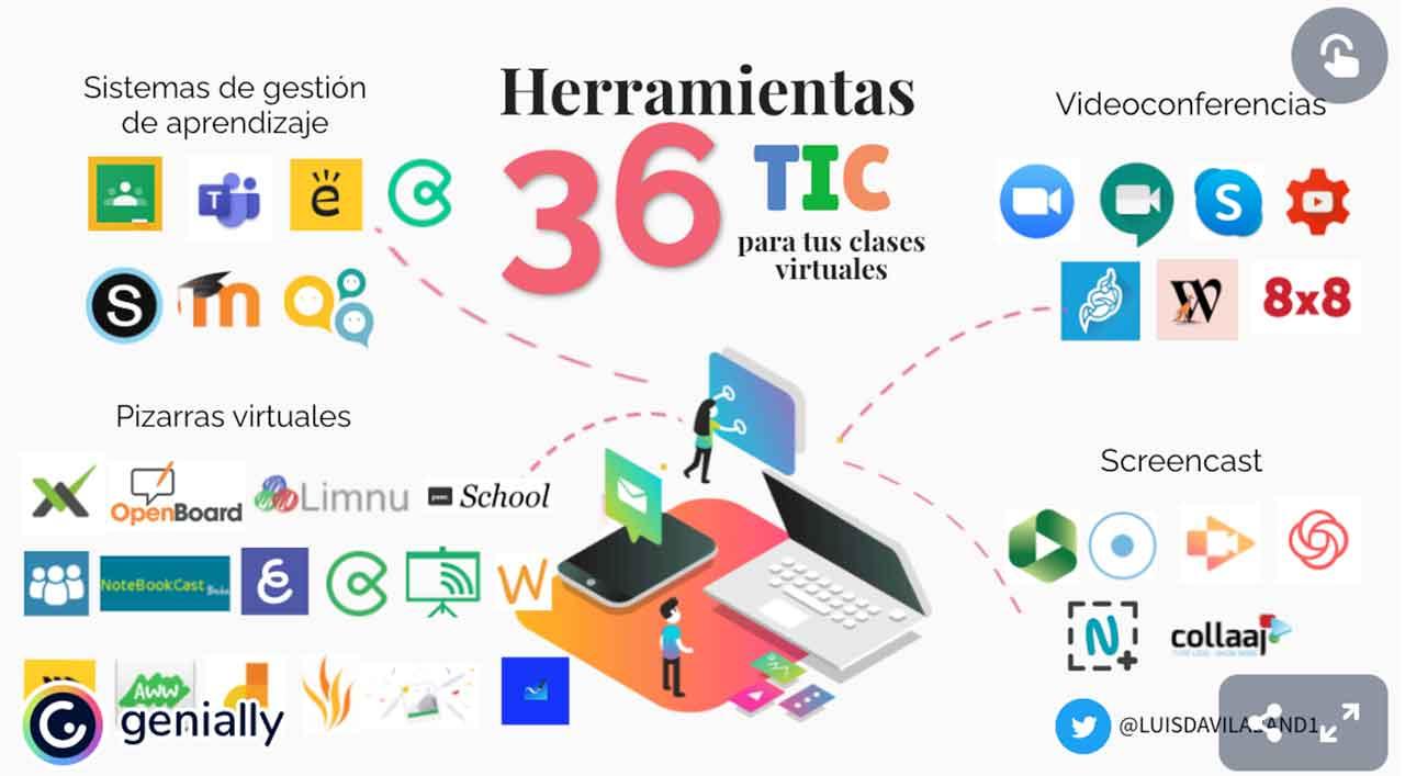 36 Herramientas digitales